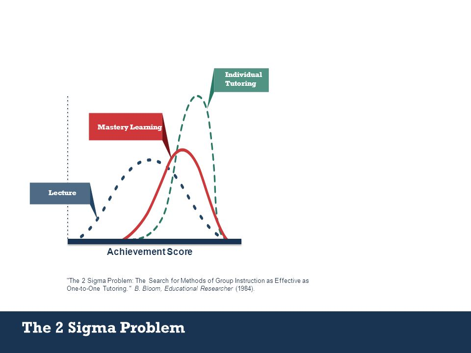 Individual Tutoring Lecture Mastery Learning Achievement Score The 2 Sigma Problem The 2 Sigma Problem: The Search for Methods of Group Instruction as Effective as One-to-One Tutoring. B.