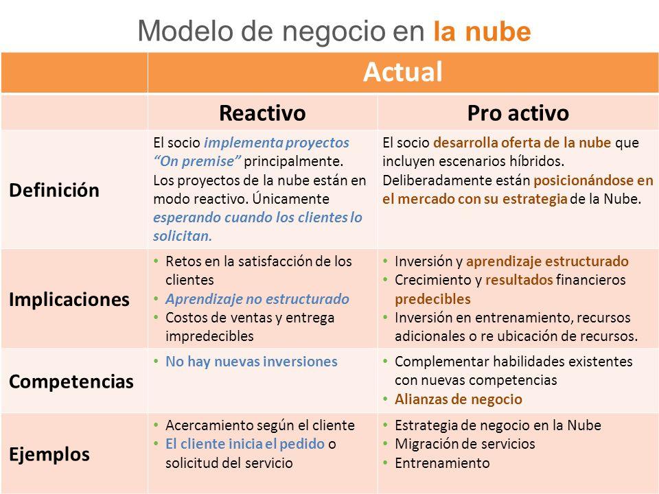 Modelo de negocio en la nube Actual ReactivoPro activo Definición El socio implementa proyectos On premise principalmente.