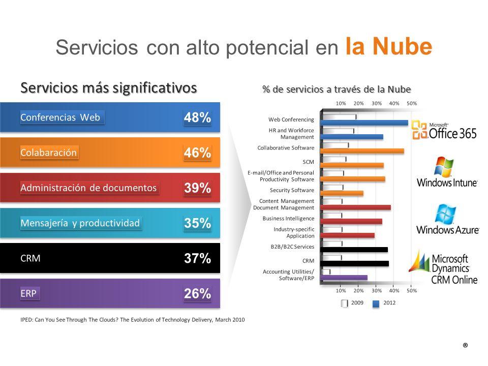 Servicios con alto potencial en la Nube Servicios más significativos % de servicios a través de la Nube