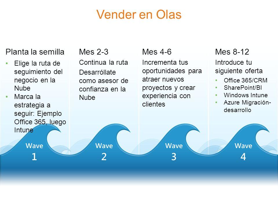 Vender en Olas Planta la semilla Elige la ruta de seguimiento del negocio en la Nube Marca la estrategia a seguir: Ejemplo Office 365, luego Intune Mes 2-3 Continua la ruta Desarróllate como asesor de confianza en la Nube Mes 4-6 Incrementa tus oportunidades para atraer nuevos proyectos y crear experiencia con clientes Mes 8-12 Introduce tu siguiente oferta Office 365/CRM SharePoint/BI Windows Intune Azure Migración- desarrollo