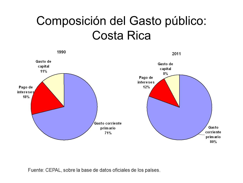 Composición del Gasto público: Costa Rica Fuente: CEPAL, sobre la base de datos oficiales de los países.