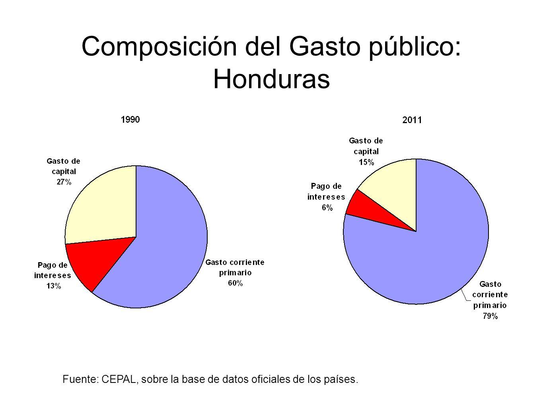 Composición del Gasto público: Honduras Fuente: CEPAL, sobre la base de datos oficiales de los países.