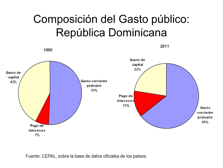 Composición del Gasto público: República Dominicana Fuente: CEPAL, sobre la base de datos oficiales de los países.