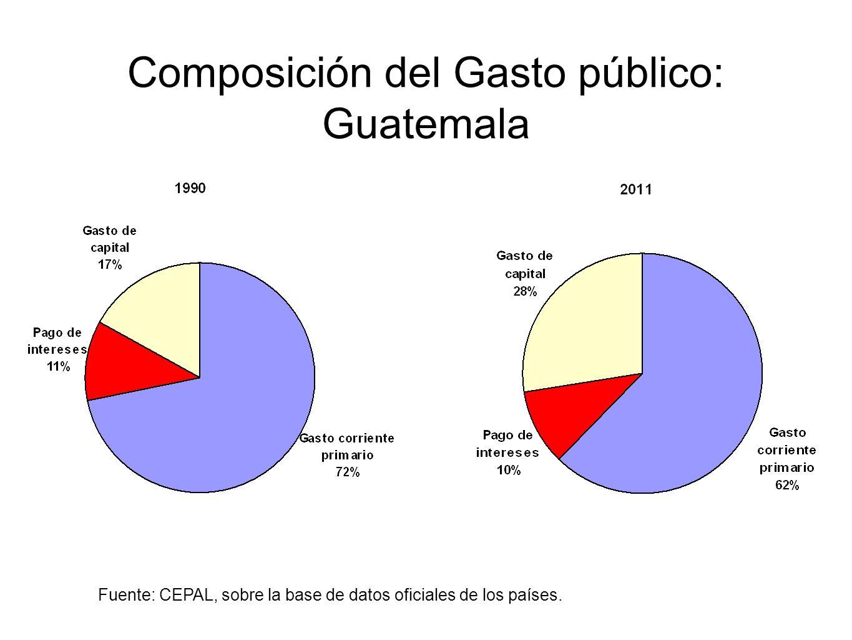 Composición del Gasto público: Guatemala Fuente: CEPAL, sobre la base de datos oficiales de los países.