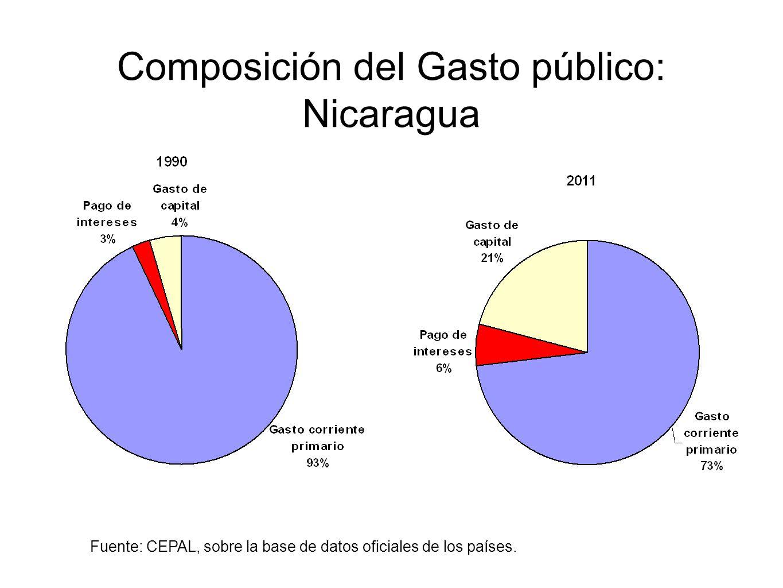 Composición del Gasto público: Nicaragua Fuente: CEPAL, sobre la base de datos oficiales de los países.