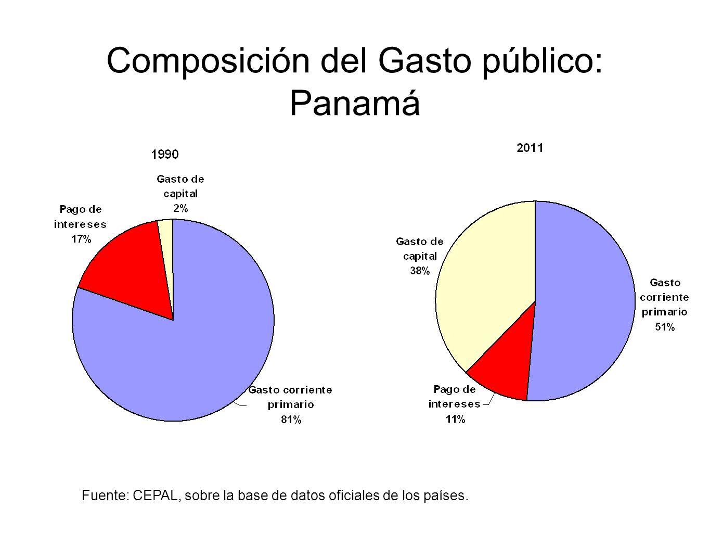 Composición del Gasto público: Panamá Fuente: CEPAL, sobre la base de datos oficiales de los países.