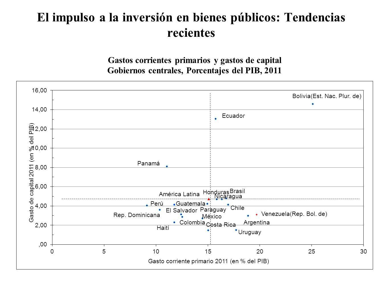 El impulso a la inversión en bienes públicos: Tendencias recientes Gastos corrientes primarios y gastos de capital Gobiernos centrales, Porcentajes de