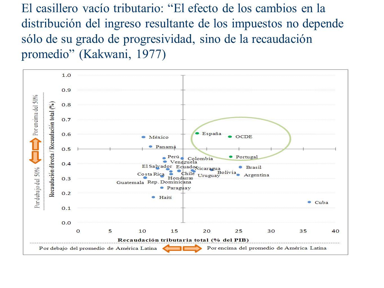 El casillero vacío tributario: El efecto de los cambios en la distribución del ingreso resultante de los impuestos no depende sólo de su grado de prog