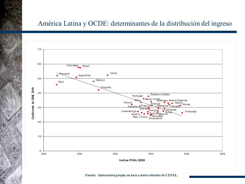 Fuente: elaboración propia, en base a datos oficiales de CEPAL. América Latina y OCDE: determinantes de la distribución del ingreso