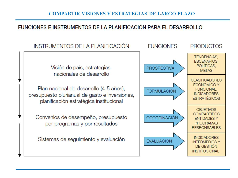 COMPARTIR VISIONES Y ESTRATEGIAS DE LARGO PLAZO
