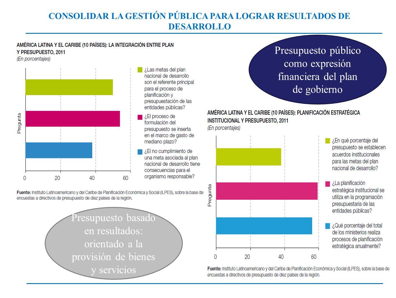 CONSOLIDAR LA GESTIÓN PÚBLICA PARA LOGRAR RESULTADOS DE DESARROLLO Presupuesto basado en resultados: orientado a la provisión de bienes y servicios Pr