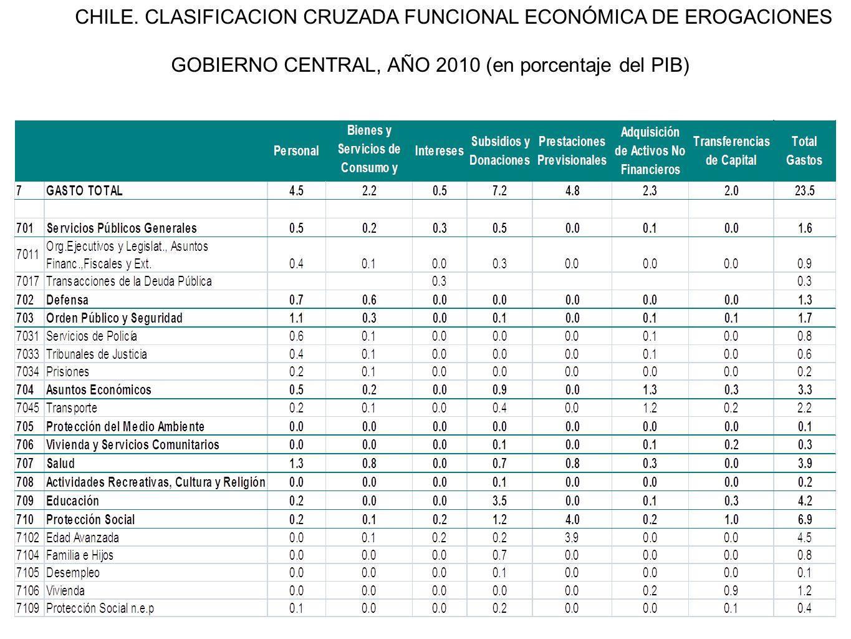 CHILE. CLASIFICACION CRUZADA FUNCIONAL ECONÓMICA DE EROGACIONES GOBIERNO CENTRAL, AÑO 2010 (en porcentaje del PIB)