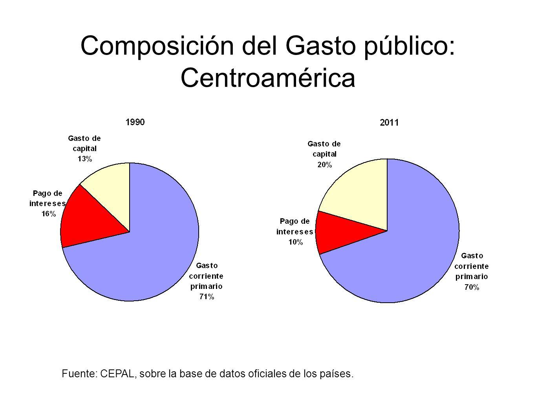 Composición del Gasto público: Centroamérica Fuente: CEPAL, sobre la base de datos oficiales de los países.