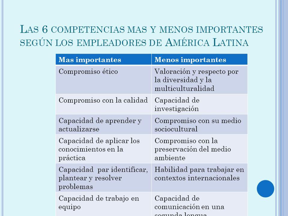 L AS 6 COMPETENCIAS MAS Y MENOS IMPORTANTES SEGÚN LOS EMPLEADORES DE A MÉRICA L ATINA Mas importantesMenos importantes Compromiso éticoValoración y re