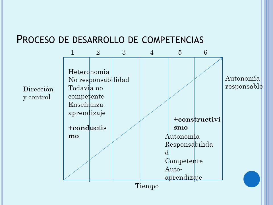 P ROCESO DE DESARROLLO DE COMPETENCIAS 123456 Dirección y control Heteronomía No responsabilidad Todavía no competente Enseñanza- aprendizaje Autonomí