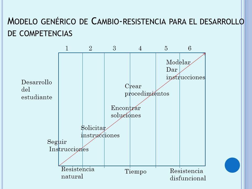 M ODELO GENÉRICO DE C AMBIO - RESISTENCIA PARA EL DESARROLLO DE COMPETENCIAS 123456 Desarrollo del estudiante Seguir Instrucciones Crear procedimiento