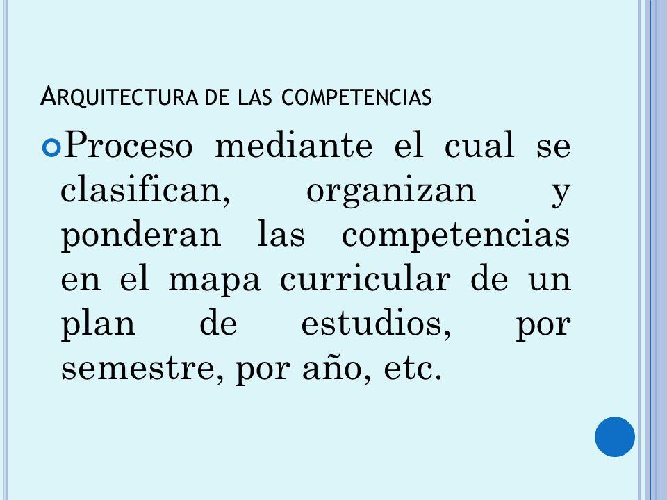 A RQUITECTURA DE LAS COMPETENCIAS Proceso mediante el cual se clasifican, organizan y ponderan las competencias en el mapa curricular de un plan de es