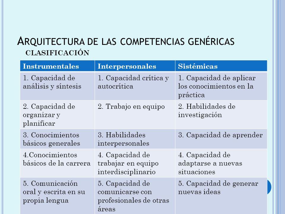 A RQUITECTURA DE LAS COMPETENCIAS GENÉRICAS InstrumentalesInterpersonalesSistémicas 1. Capacidad de análisis y síntesis 1. Capacidad crítica y autocrí
