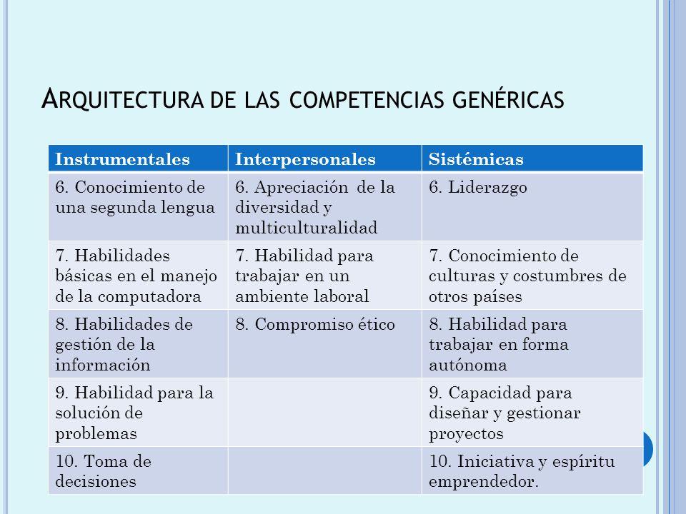 A RQUITECTURA DE LAS COMPETENCIAS GENÉRICAS InstrumentalesInterpersonalesSistémicas 6. Conocimiento de una segunda lengua 6. Apreciación de la diversi
