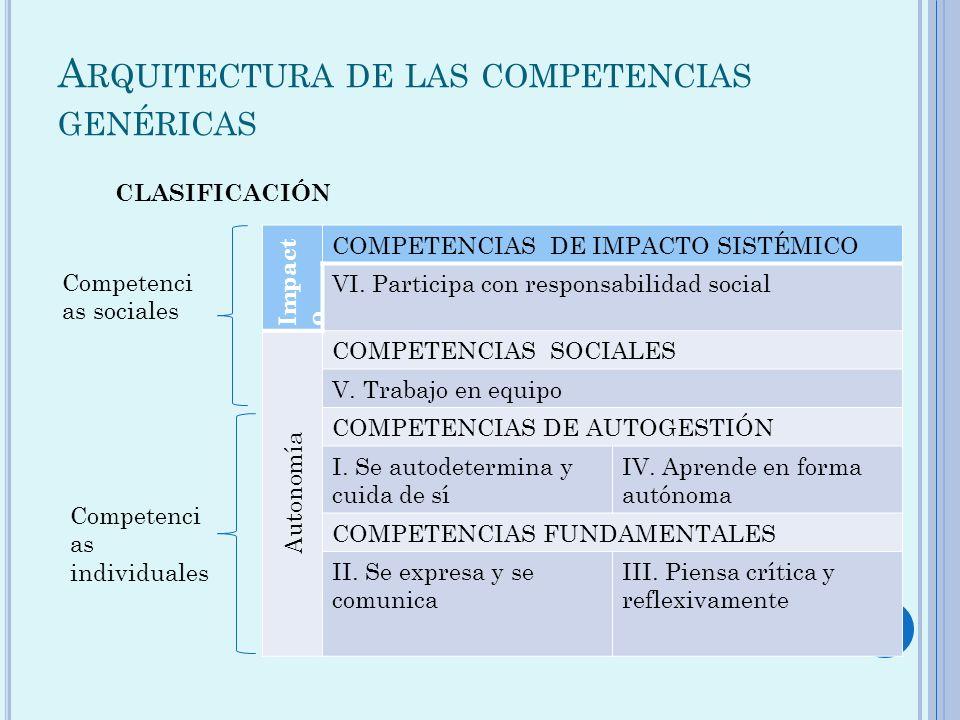 A RQUITECTURA DE LAS COMPETENCIAS GENÉRICAS Impact o COMPETENCIAS DE IMPACTO SISTÉMICO VI. Participa con responsabilidad social Autonomía COMPETENCIAS