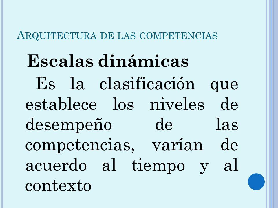 A RQUITECTURA DE LAS COMPETENCIAS Escalas dinámicas Es la clasificación que establece los niveles de desempeño de las competencias, varían de acuerdo