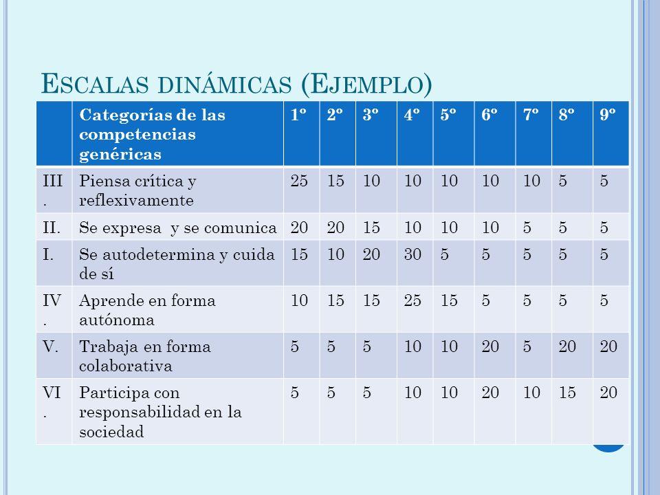E SCALAS DINÁMICAS (E JEMPLO ) Categorías de las competencias genéricas 1º2º3º4º5º6º7º8º9º III. Piensa crítica y reflexivamente 251510 55 II.Se expres