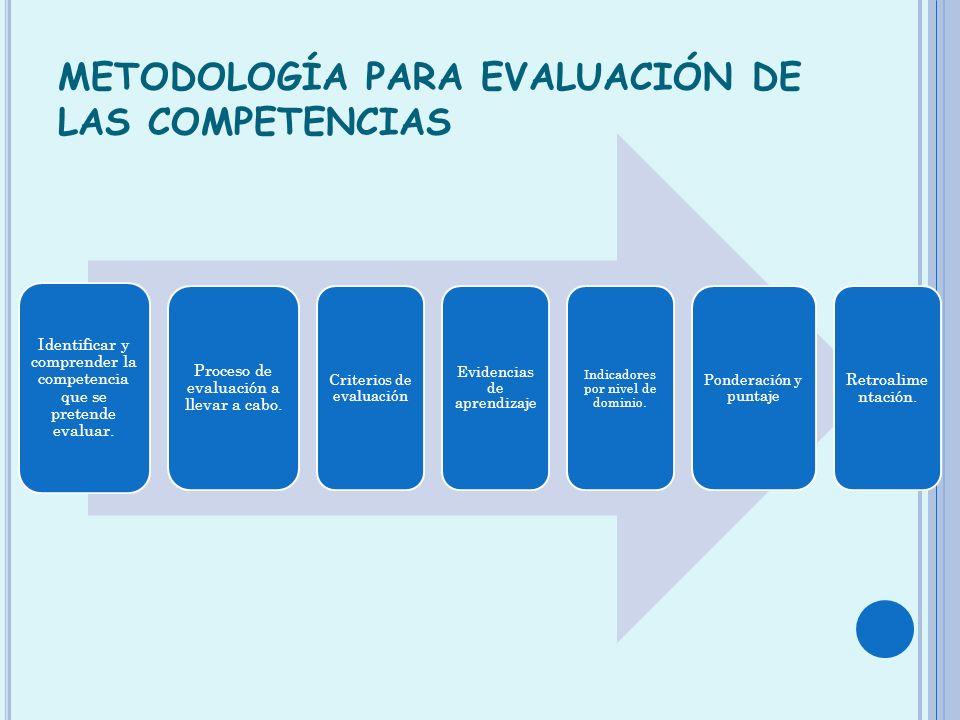 METODOLOGÍA PARA EVALUACIÓN DE LAS COMPETENCIAS Identificar y comprender la competencia que se pretende evaluar. Proceso de evaluación a llevar a cabo