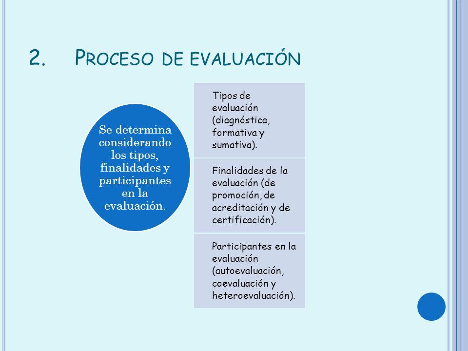 2.P ROCESO DE EVALUACIÓN Tipos de evaluación (diagnóstica, formativa y sumativa). Finalidades de la evaluación (de promoción, de acreditación y de cer