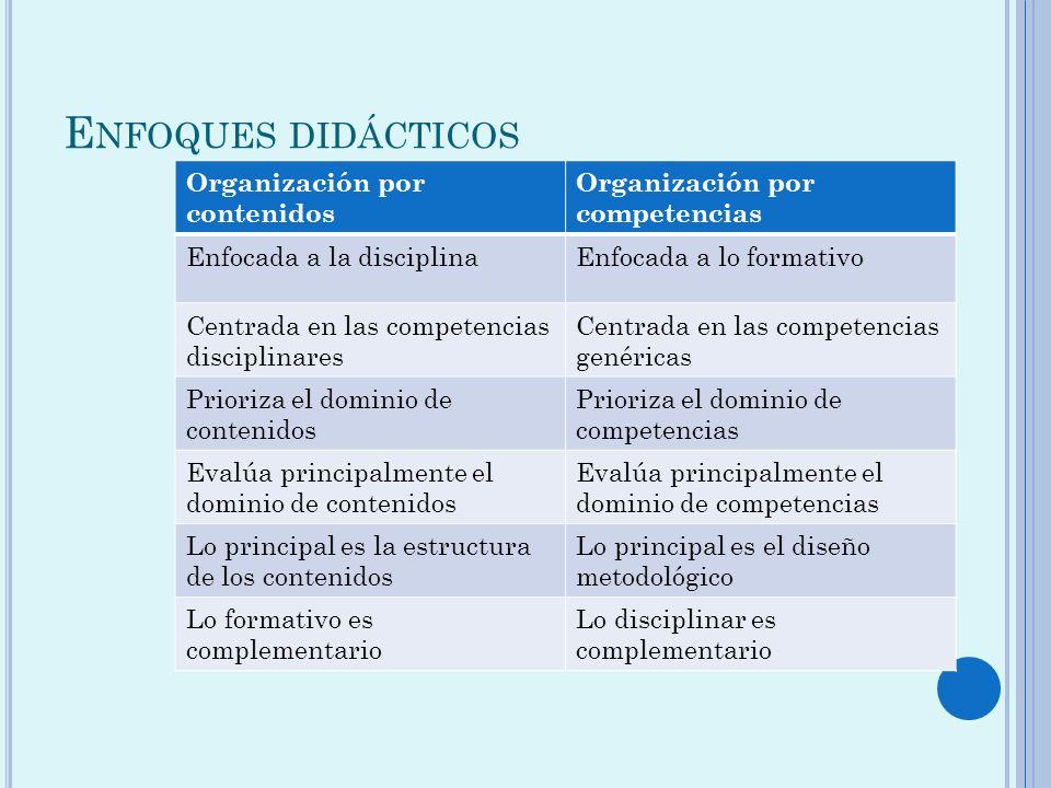 E NFOQUES DIDÁCTICOS Organización por contenidos Organización por competencias Enfocada a la disciplinaEnfocada a lo formativo Centrada en las compete