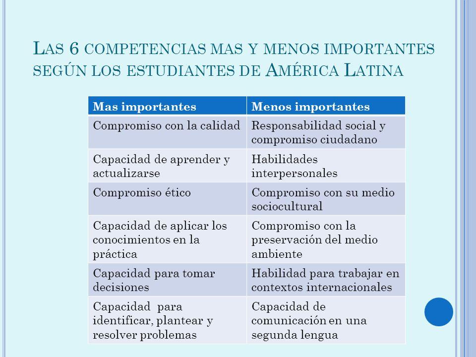 L AS 6 COMPETENCIAS MAS Y MENOS IMPORTANTES SEGÚN LOS ESTUDIANTES DE A MÉRICA L ATINA Mas importantesMenos importantes Compromiso con la calidadRespon