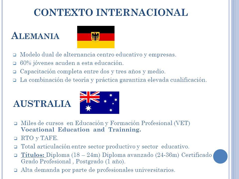 CONTEXTO INTERNACIONAL A LEMANIA Modelo dual de alternancia centro educativo y empresas. 60% jóvenes acuden a esta educación. Capacitación completa en