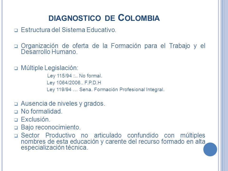 DIAGNOSTICO DE C OLOMBIA Estructura del Sistema Educativo. Organización de oferta de la Formación para el Trabajo y el Desarrollo Humano. Múltiple Leg