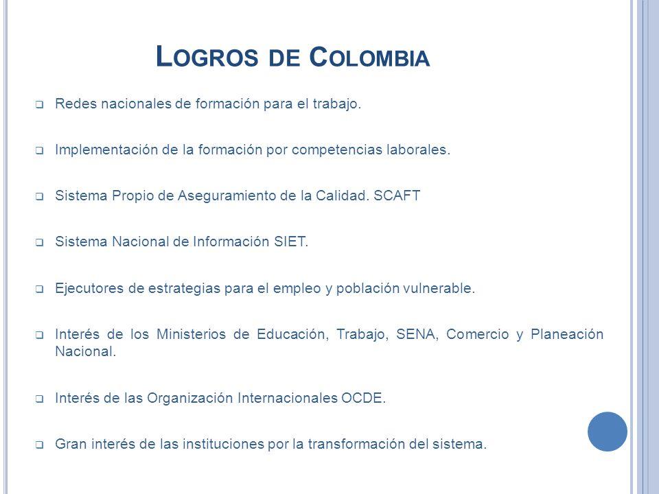 L OGROS DE C OLOMBIA Redes nacionales de formación para el trabajo. Implementación de la formación por competencias laborales. Sistema Propio de Asegu
