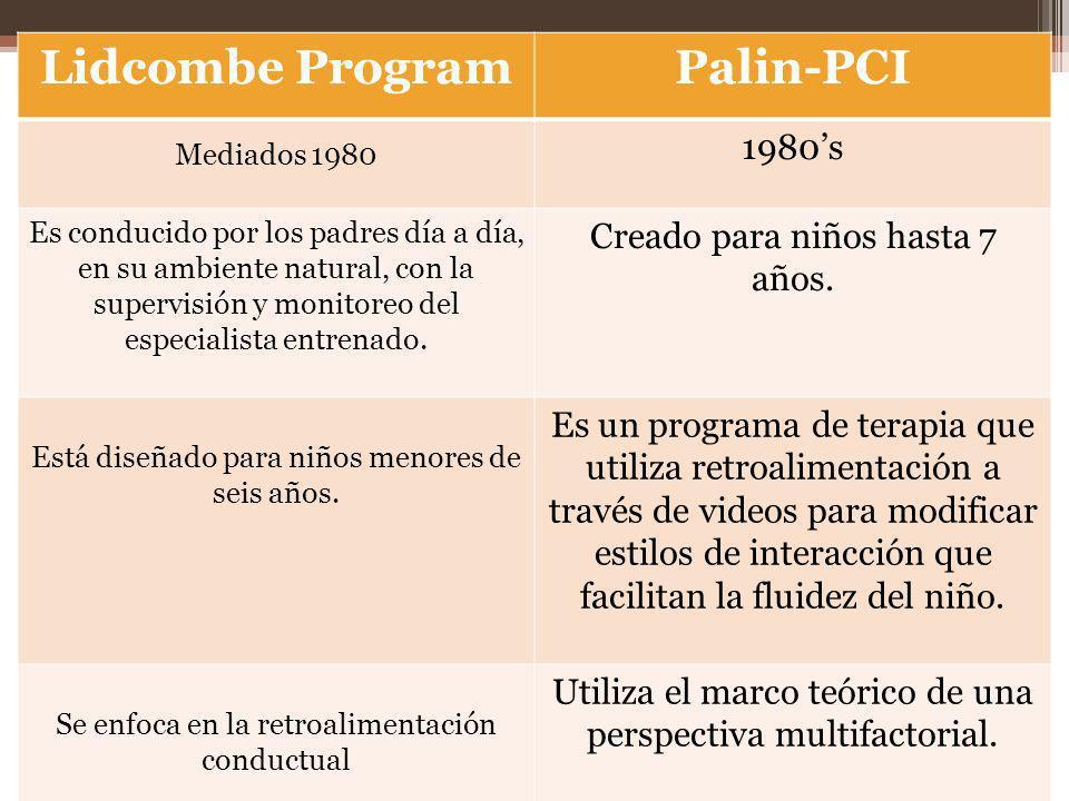 Lidcombe ProgramPalin-PCI Mediados 1980 1980s Es conducido por los padres día a día, en su ambiente natural, con la supervisión y monitoreo del especialista entrenado.
