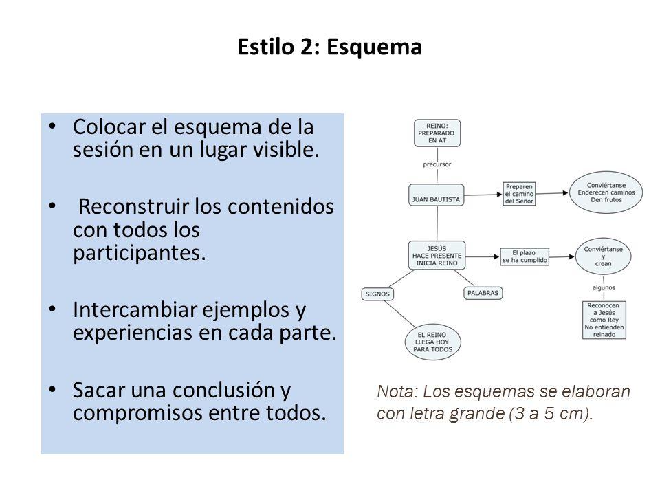 Estilo 2: Esquema Colocar el esquema de la sesión en un lugar visible. Reconstruir los contenidos con todos los participantes. Intercambiar ejemplos y