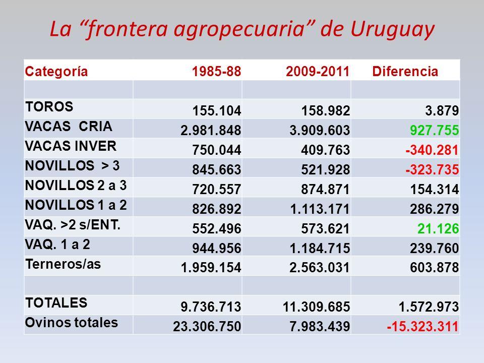 La frontera agropecuaria de Uruguay Categoría1985-882009-2011Diferencia TOROS 155.104158.9823.879 VACAS CRIA 2.981.8483.909.603927.755 VACAS INVER 750.044409.763-340.281 NOVILLOS > 3 845.663521.928-323.735 NOVILLOS 2 a 3 720.557874.871154.314 NOVILLOS 1 a 2 826.8921.113.171286.279 VAQ.