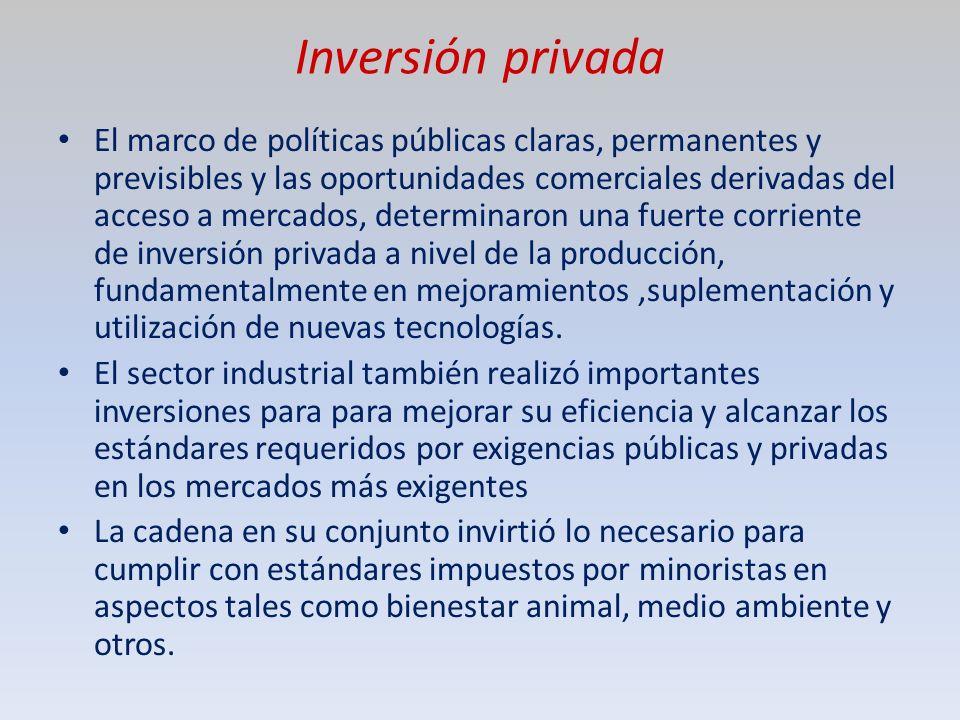 Inversión privada El marco de políticas públicas claras, permanentes y previsibles y las oportunidades comerciales derivadas del acceso a mercados, determinaron una fuerte corriente de inversión privada a nivel de la producción, fundamentalmente en mejoramientos,suplementación y utilización de nuevas tecnologías.