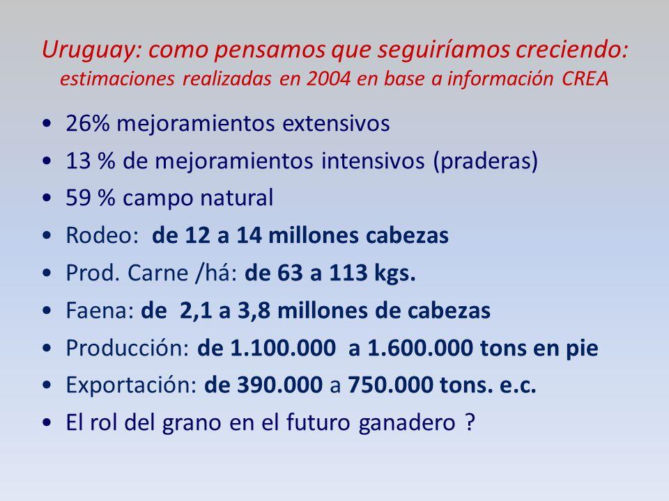 Uruguay: como pensamos que seguiríamos creciendo: estimaciones realizadas en 2004 en base a información CREA 26% mejoramientos extensivos 13 % de mejoramientos intensivos (praderas) 59 % campo natural Rodeo: de 12 a 14 millones cabezas Prod.