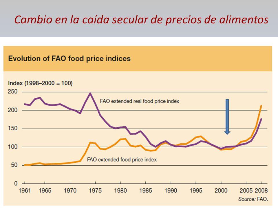 Cambio en la caída secular de precios de alimentos