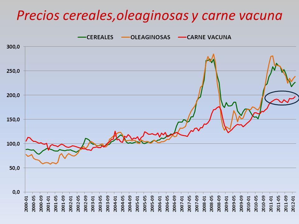 Precios cereales,oleaginosas y carne vacuna