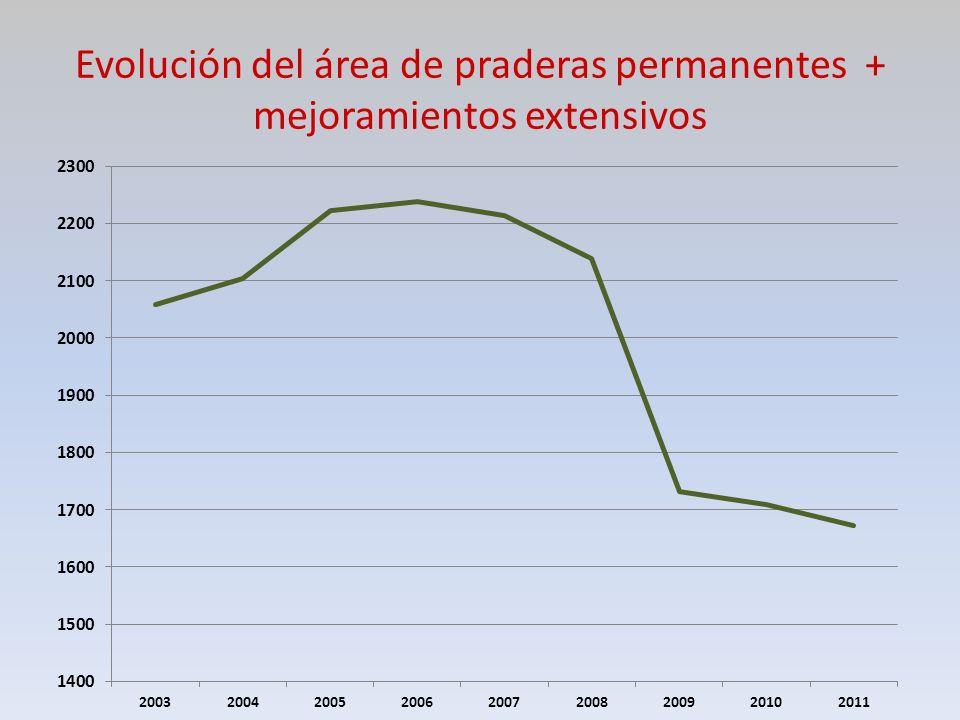 Evolución del área de praderas permanentes + mejoramientos extensivos