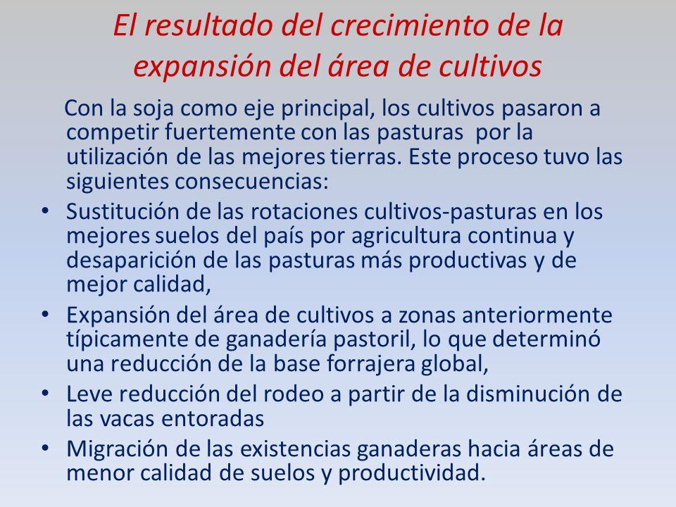 El resultado del crecimiento de la expansión del área de cultivos Con la soja como eje principal, los cultivos pasaron a competir fuertemente con las pasturas por la utilización de las mejores tierras.