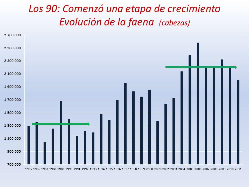 Evolución de las exportaciones (000 tons cwe)