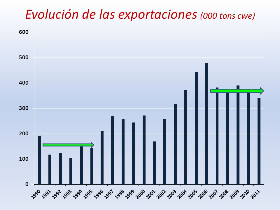 Caen exportaciones de AR, BR y URU (caída de 1,5 mill de tons cwe)