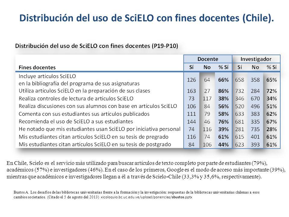 Distribución del uso de SciELO con fines docentes (Chile). Bustos A. Los desafíos de las bibliotecas universitarias frente a la formación y la investi