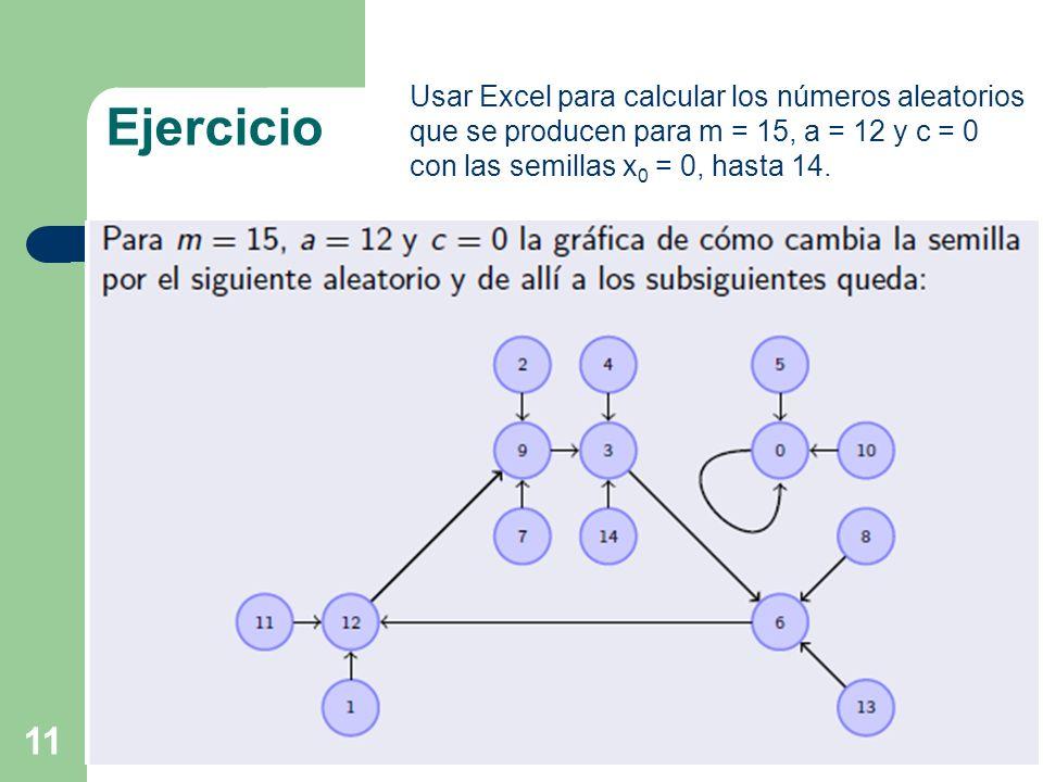 11 Ejercicio Usar Excel para calcular los números aleatorios que se producen para m = 15, a = 12 y c = 0 con las semillas x 0 = 0, hasta 14.