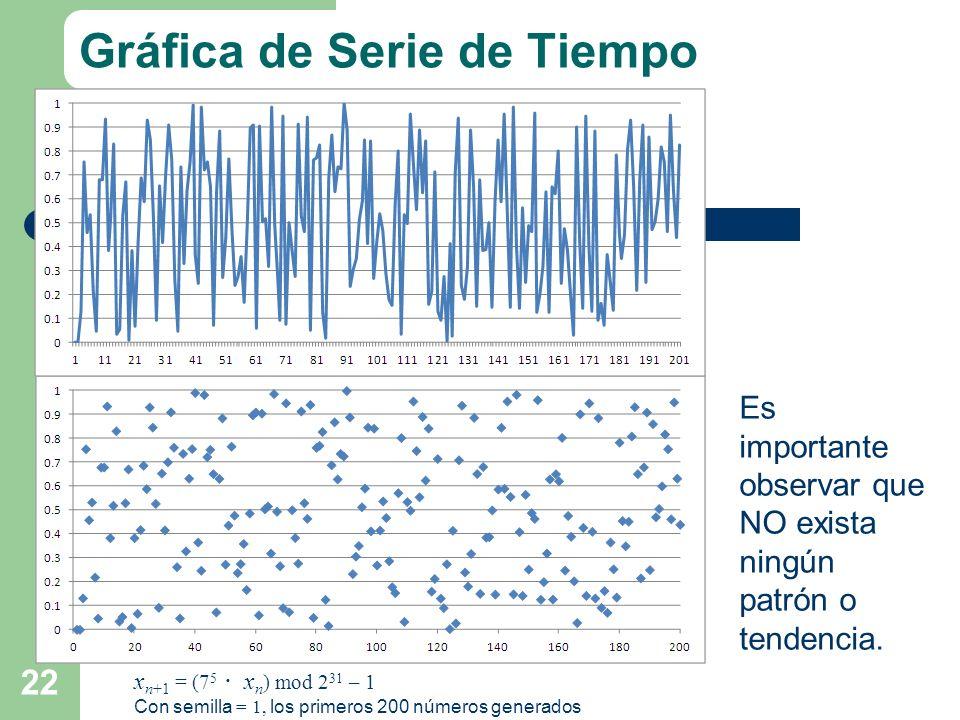Gráfica de Serie de Tiempo 22 Es importante observar que NO exista ningún patrón o tendencia. x n+1 = (7 5 x n ) mod 2 31 – 1 Con semilla = 1, los pri