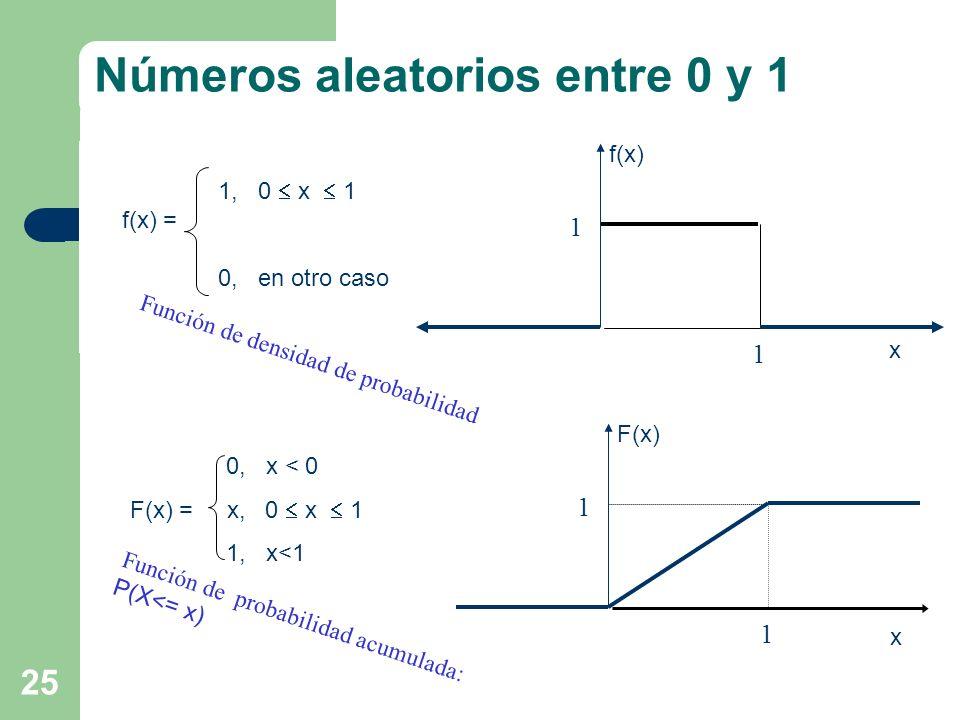 25 0, x < 0 F(x) = x, 0 x 1 1, x<1 1 F(x) 1 1, 0 x 1 f(x) = 0, en otro caso 1 f(x) 1 Función de densidad de probabilidad Función de probabilidad acumu