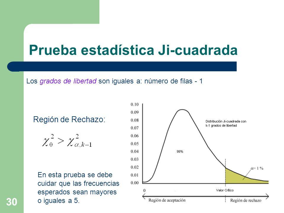 30 Región de Rechazo: Los grados de libertad son iguales a: número de filas - 1 Prueba estadística Ji-cuadrada En esta prueba se debe cuidar que las f