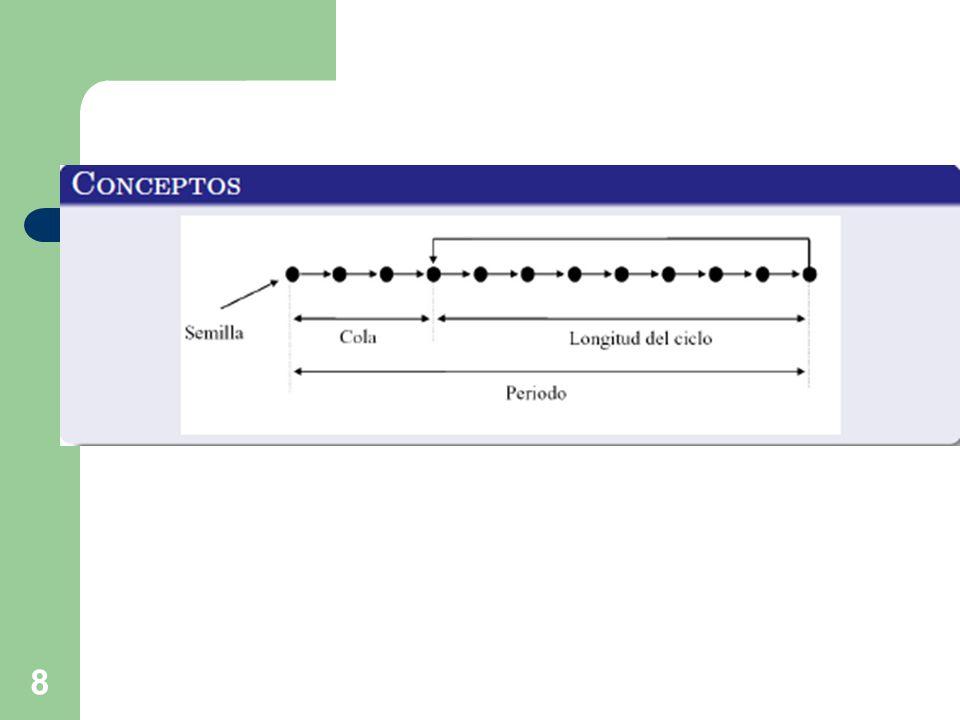 Distribución Ji-cuadrada 29 Ejercicio: Determine el 95º percentil de la distribución ji-cuadrada con 6 grados de libertad.
